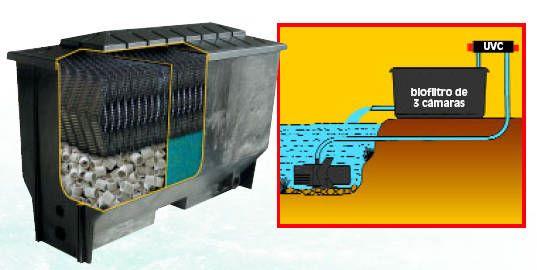 Sistemas de filtrado para estanques tiendanimal for Filtro para estanque